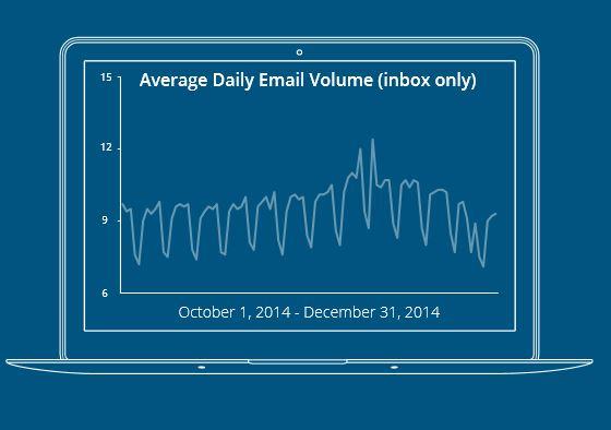 Anzahl der empfangenen E-Mails im Quartalsdurchschnitt